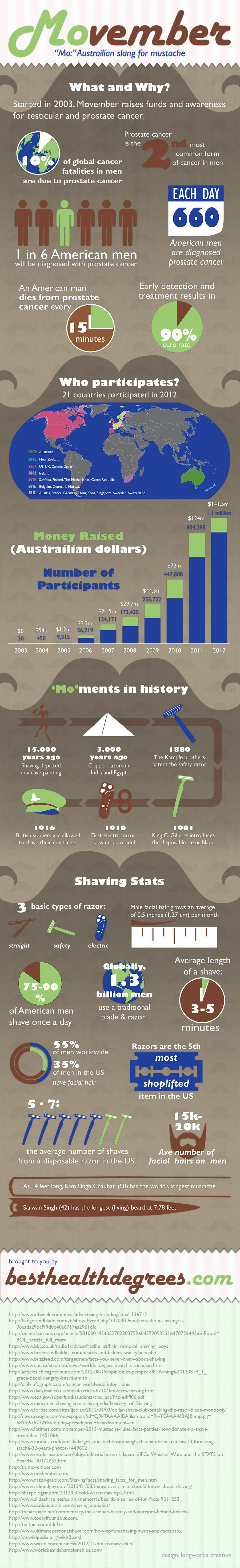 movember 900 - Movember: A Journey in Pictures