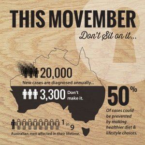 what can you do movember prostate cancer australia queensland gold coast the prostate clinic thumb min - Movember
