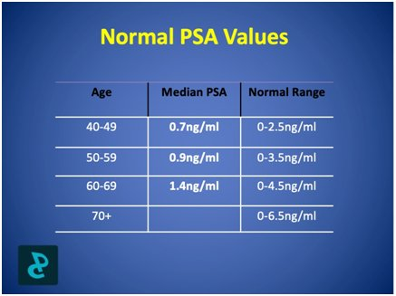 Normal PSA Values The Basics of Prostate Cancer Management The Prostate Clinic Gold Coast - The Basics of Prostate Cancer Management